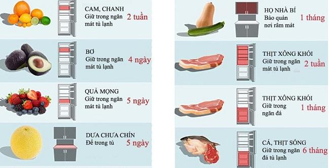 Lưu ý thời gian bảo quản của từng loại thực phẩm
